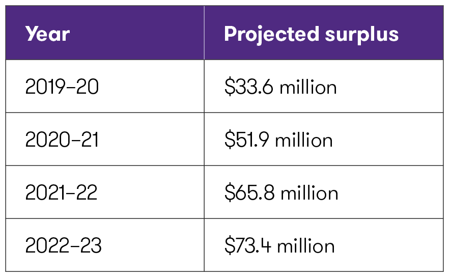 1_Nova-Scotia-Projected-Surplus.png