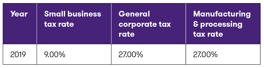 MB-Table #2_Corporate rates.png
