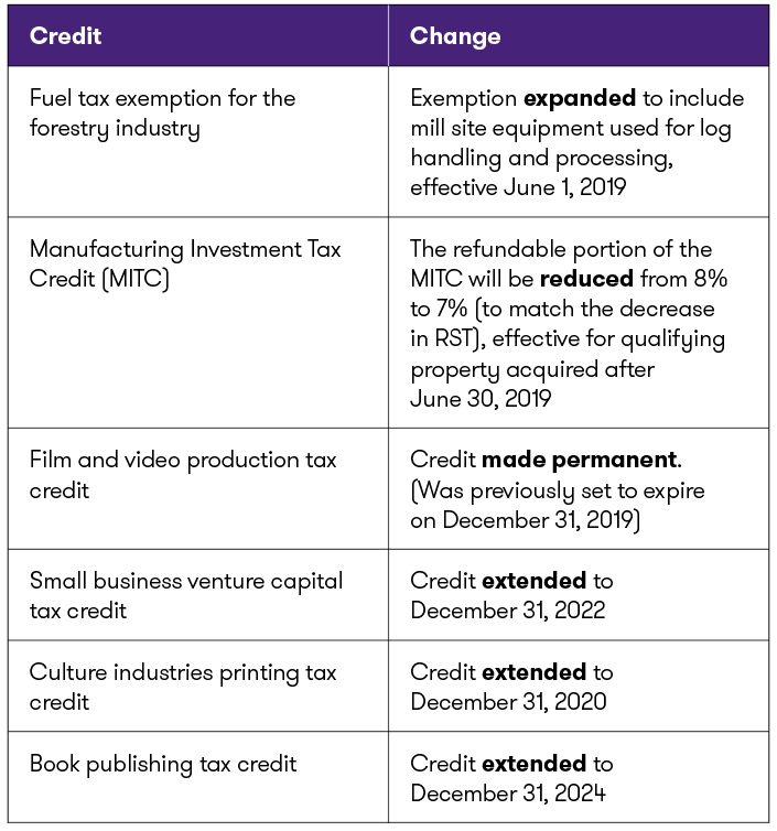 MB-Table #3_Credit changes.png