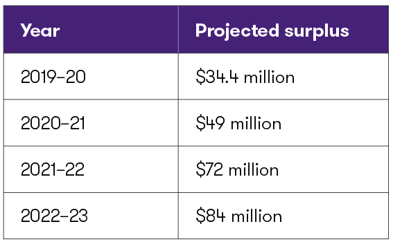 SK Projected Surplus.png