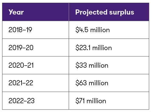 Table #1 - NB Projected Surplus.png