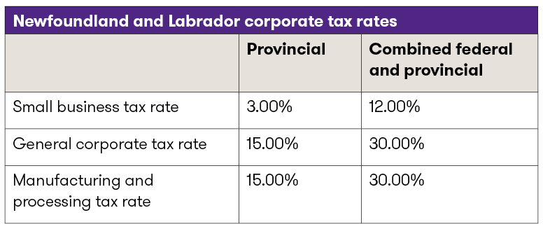 Table 2_Corp_tax_rates_Nfdld.png